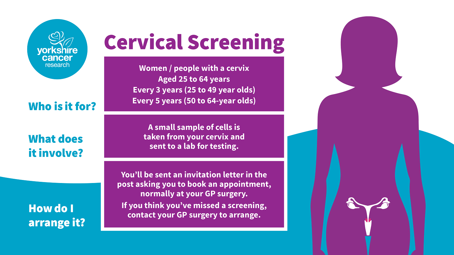 Women aged 25 to 64 are invited for cervical screening every 3-5 years. A small sample of cells is taken from your cervix and sent to a lab for testing.