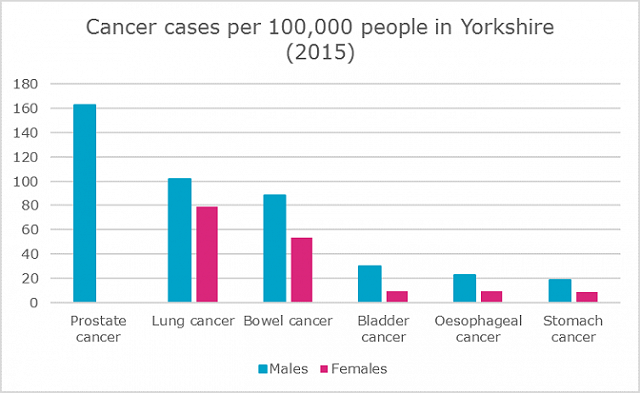 cancer cases per 100000 people in Yorkshire 2015