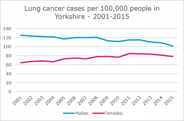 lung cancer cases per 100000 people in Yorkshire 2001-2015