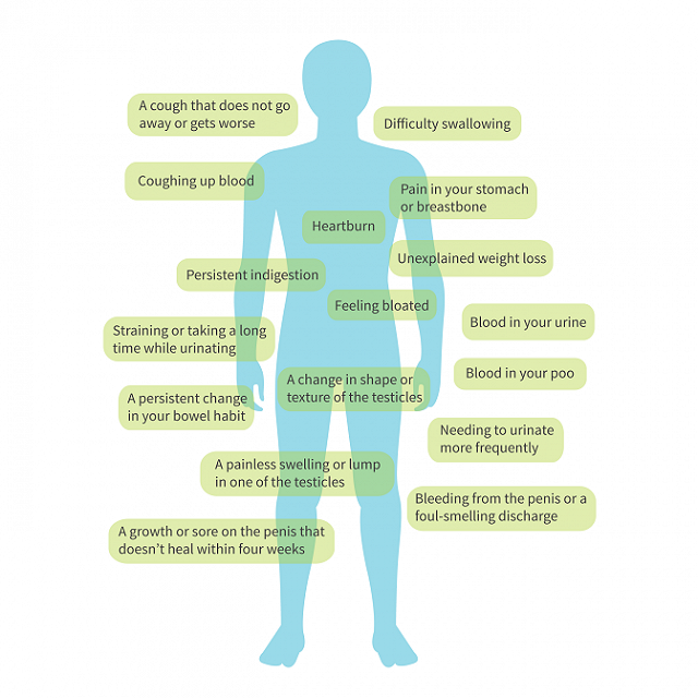 common cancer symptoms in males