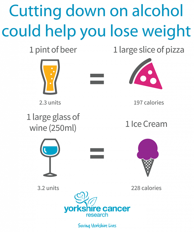 Graphic explaining cutting down on alcohol could help you lose weight
