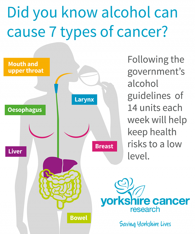 Graphic explaining the 7 different types of cancer linked to alcohol consumption