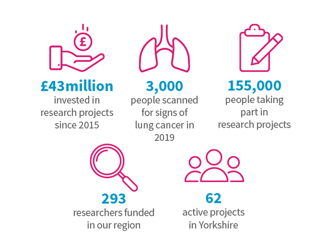 Yorkshire Cancer Research infographic