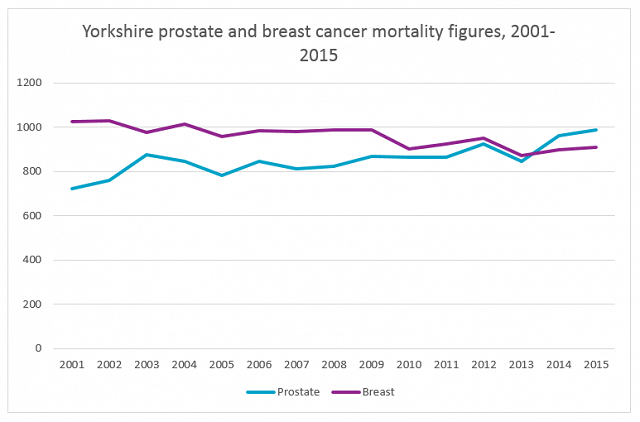 Yorkshire prostate and breast cancer mortality